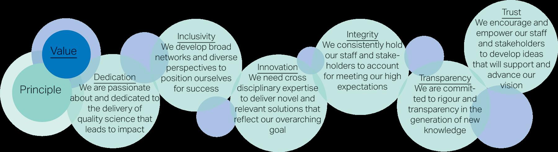 Value and Principle